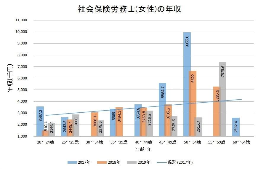 社会保険労務士の平均年収(女性)