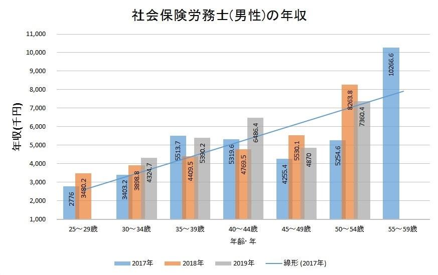 社会保険労務士の平均年収(男性)