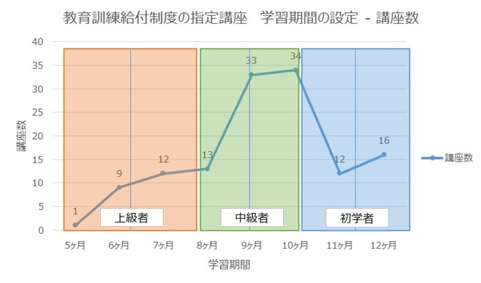 通信講座の学習期間の設定と講座数のグラフ