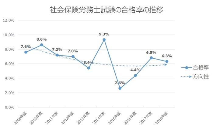 社労士試験の合格率の推移
